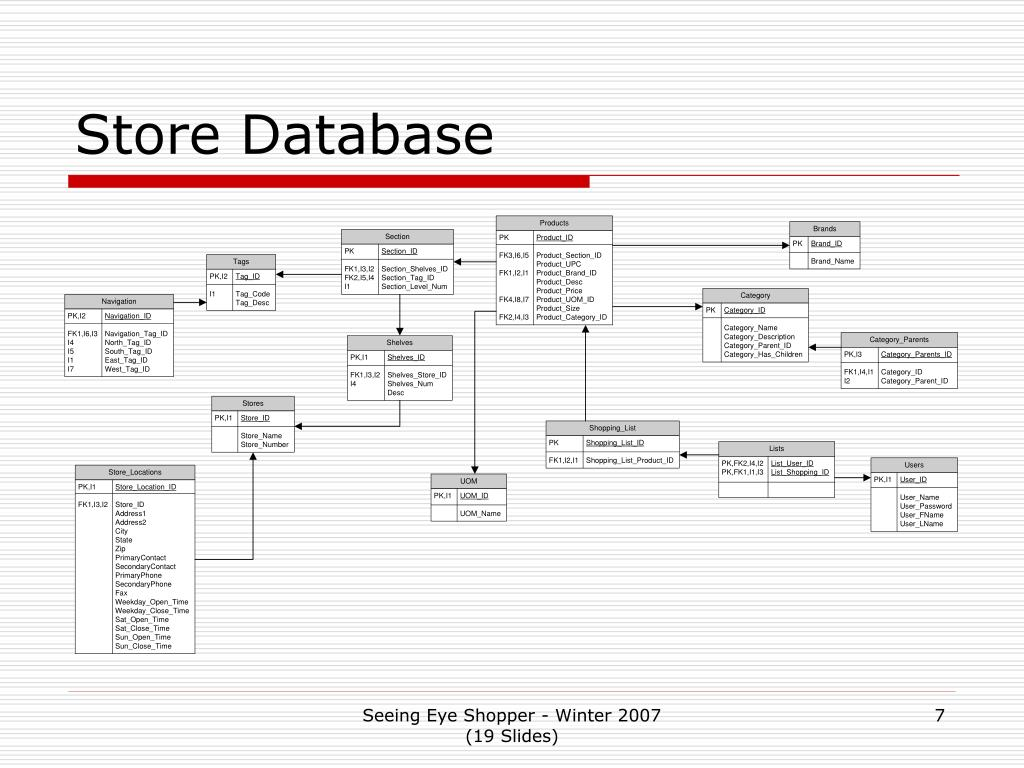 Store Database