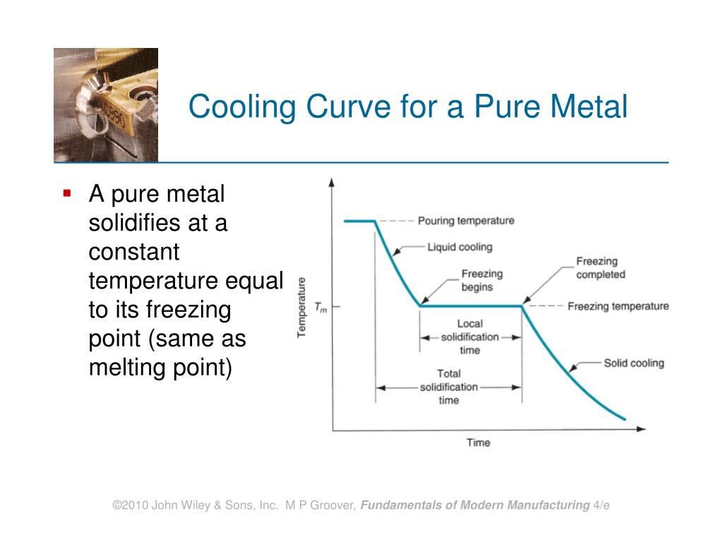Cooling Curve for a Pure Metal