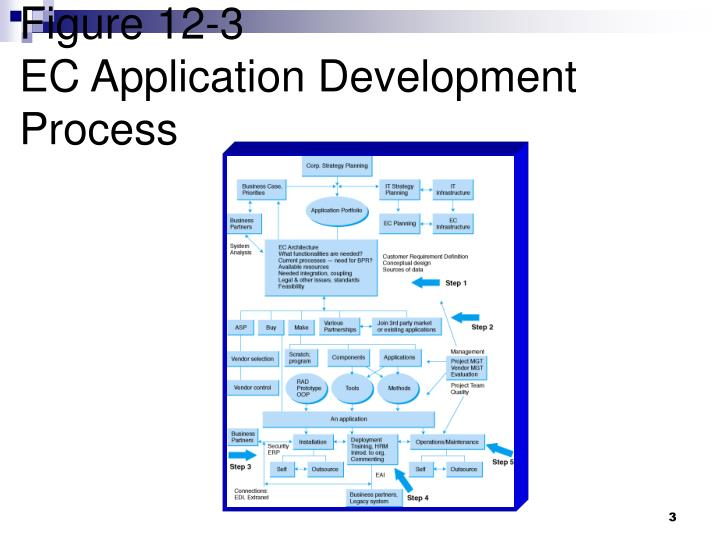 Figure 12 3 ec application development process l.jpg