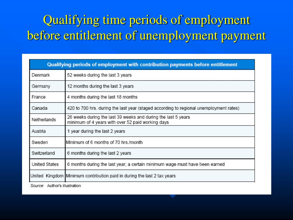 Qualifying time periods of employment before entitlement of unemployment payment