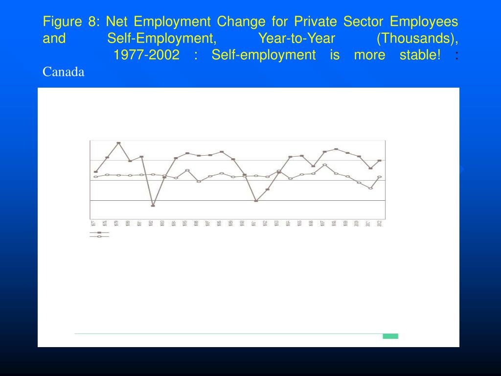 Figure 8: Net Employment Change for Private Sector Employees and Self-Employment, Year-to-Year (Thousands),