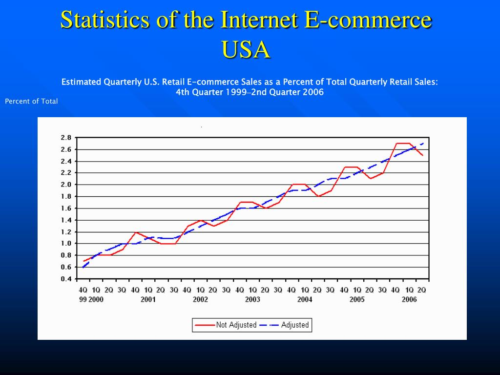 Statistics of the Internet E-commerce USA