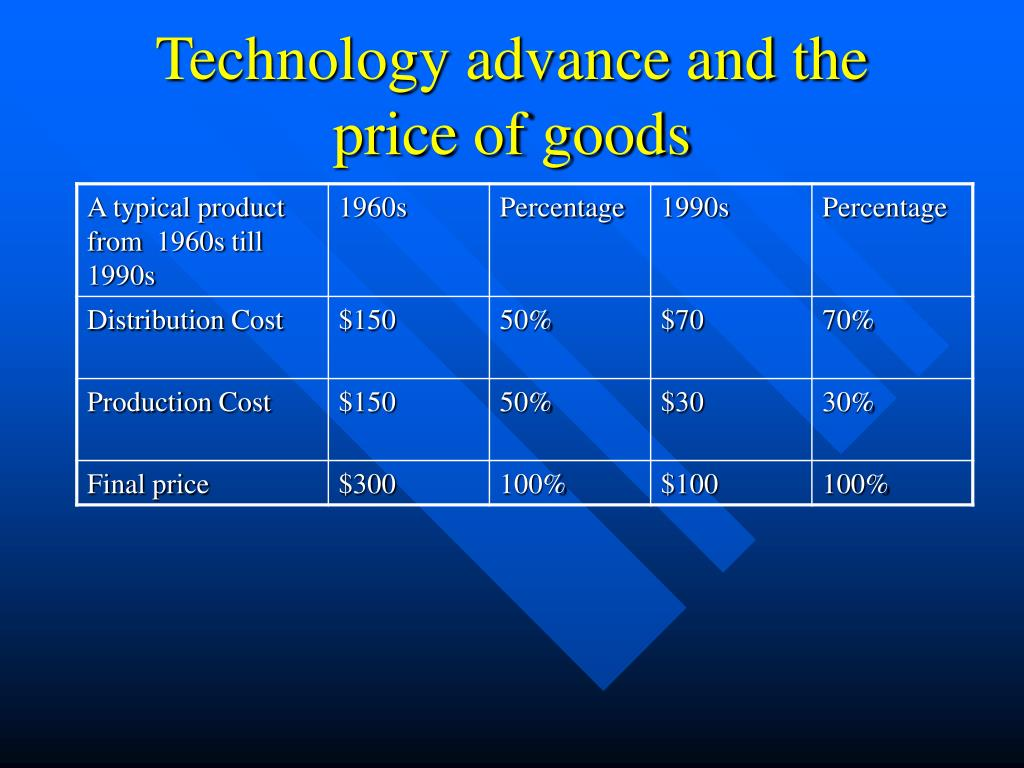 Technology advance and the price of goods