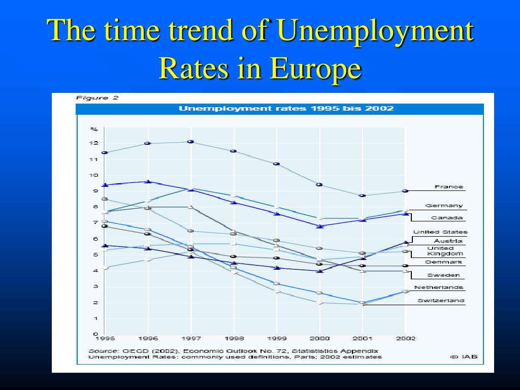 The time trend of Unemployment Rates in Europe