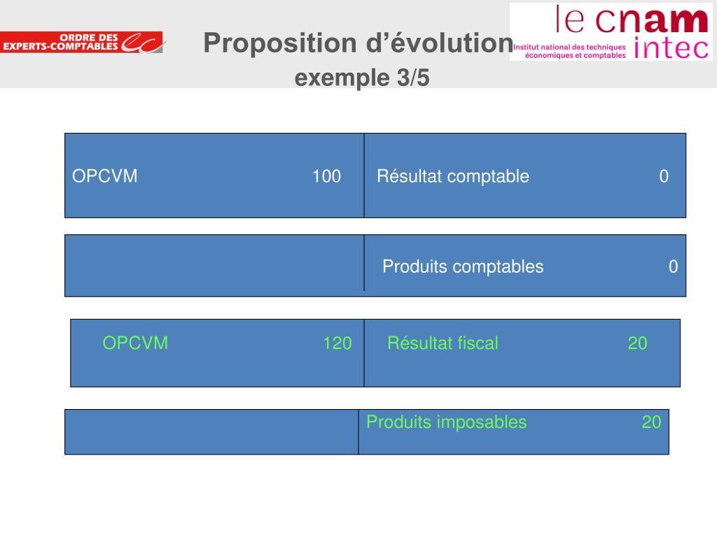 Proposition d'évolution