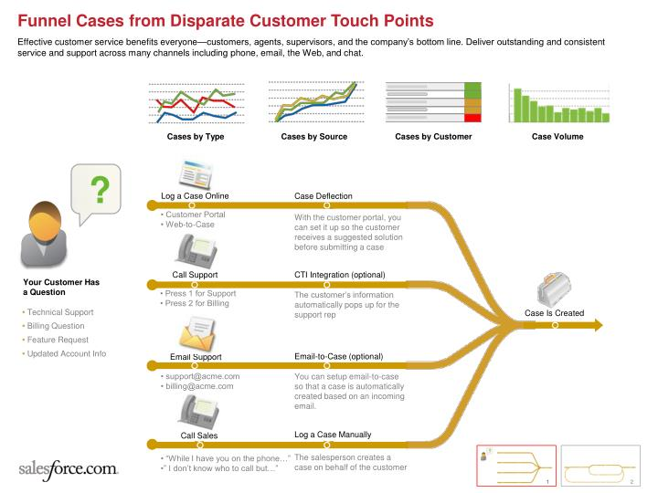 Funnel Cases from Disparate Customer Touch Points