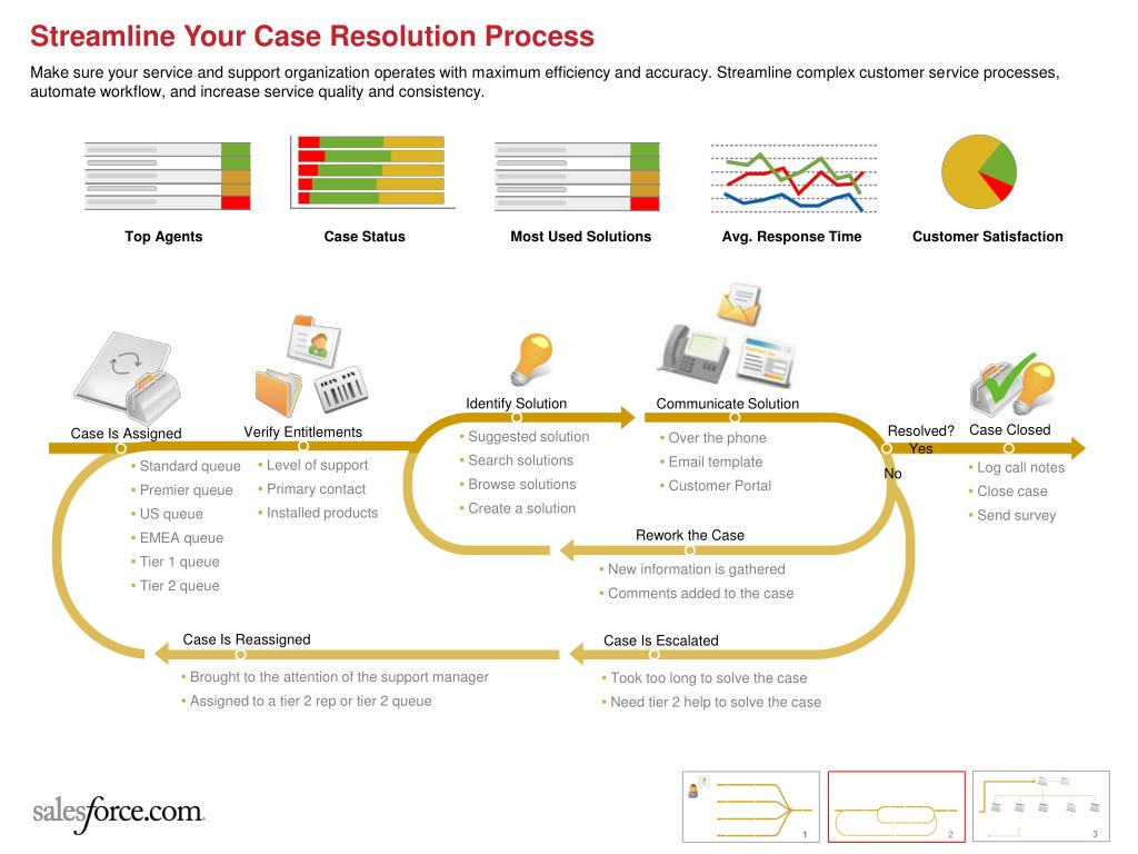 Streamline Your Case Resolution Process