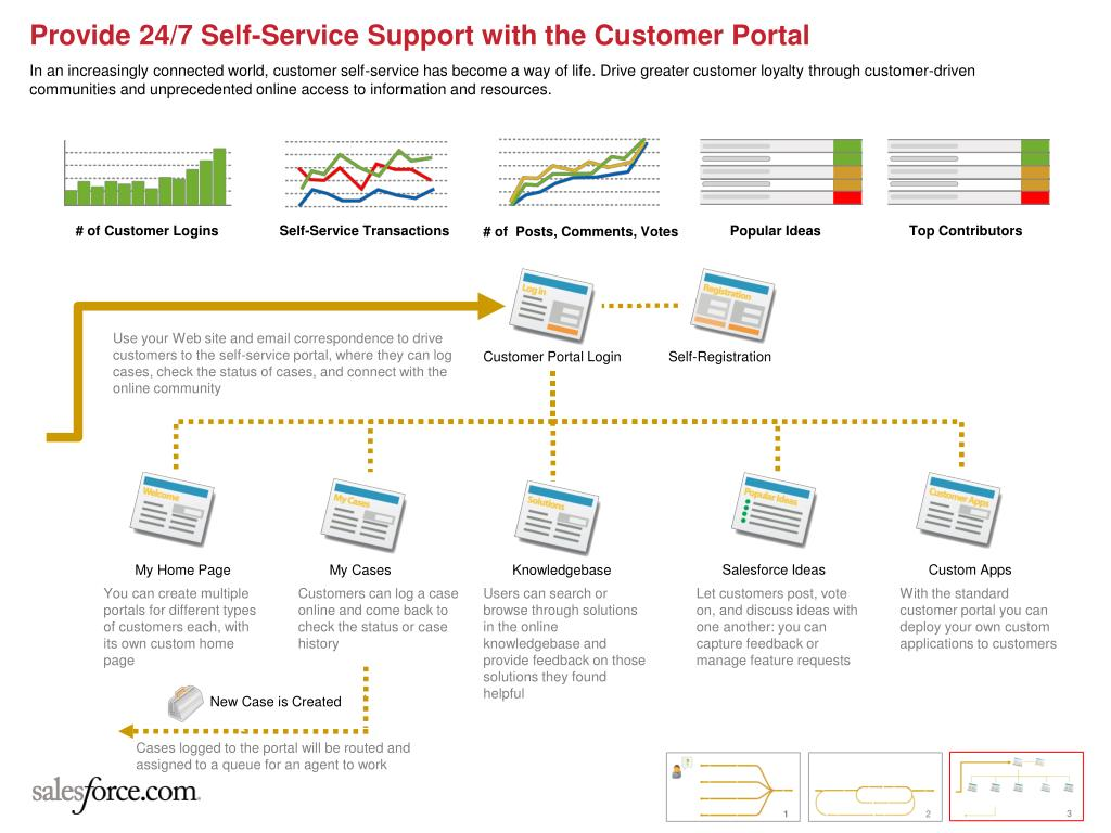 Provide 24/7 Self-Service Support with the Customer Portal