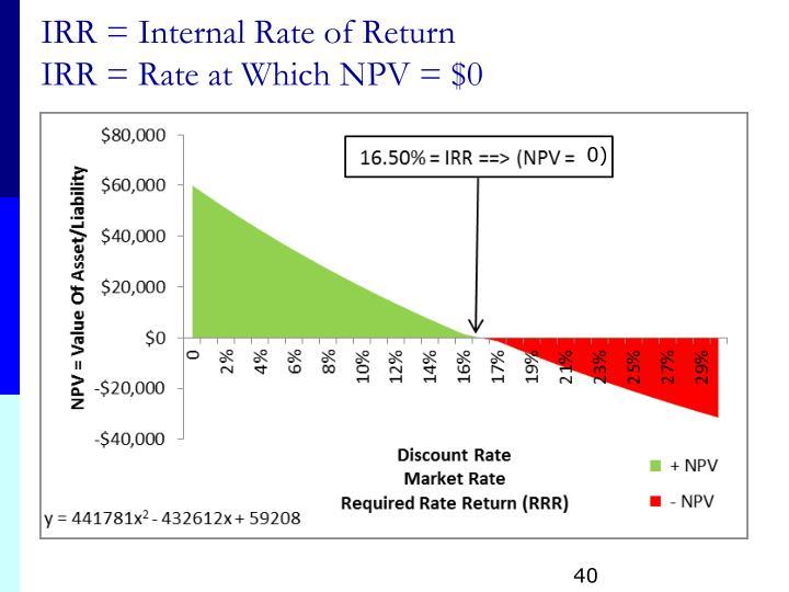 IRR = Internal Rate of Return