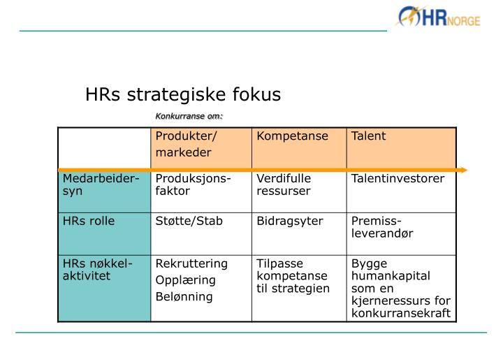 HRs strategiske fokus