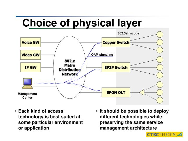 Choice of physical layer