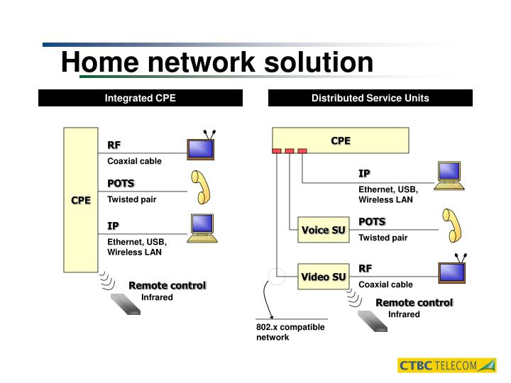 Home network solution