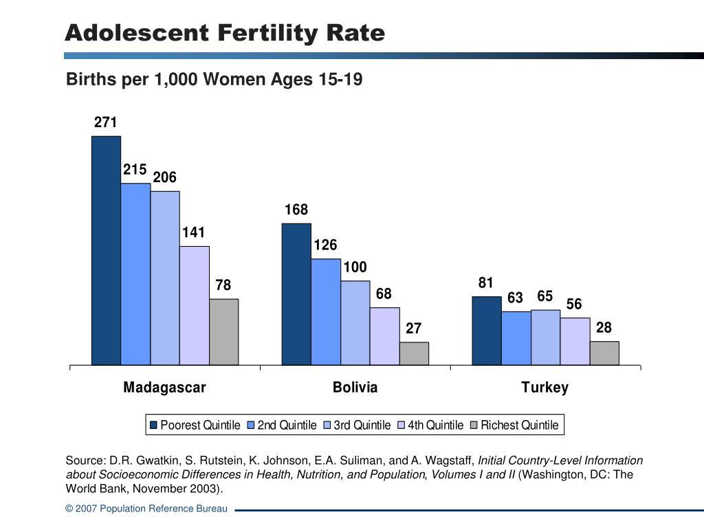 Adolescent Fertility Rate