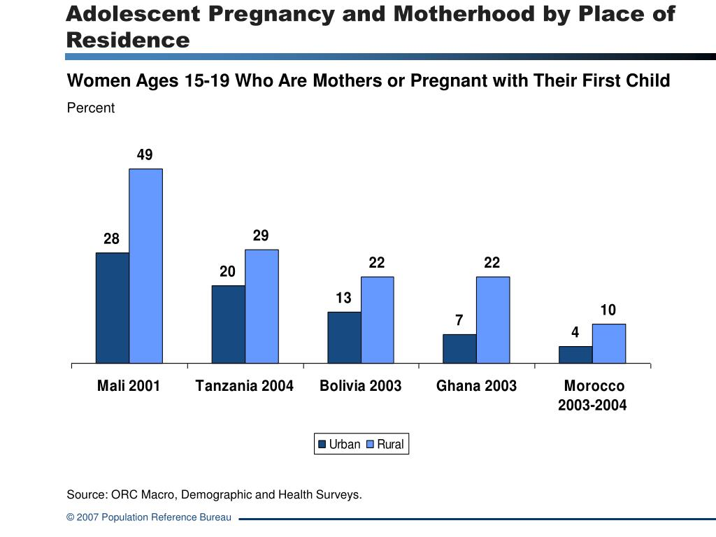 Adolescent Pregnancy and Motherhood by Place of Residence
