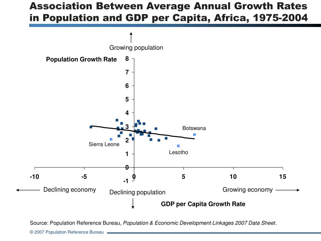 Association Between Average Annual Growth Rates in Population and GDP per Capita, Africa, 1975-2004