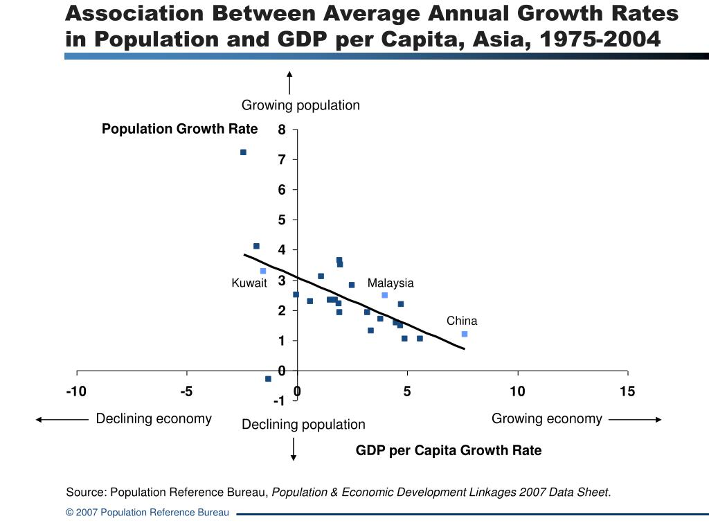 Association Between Average Annual Growth Rates in Population and GDP per Capita, Asia, 1975-2004