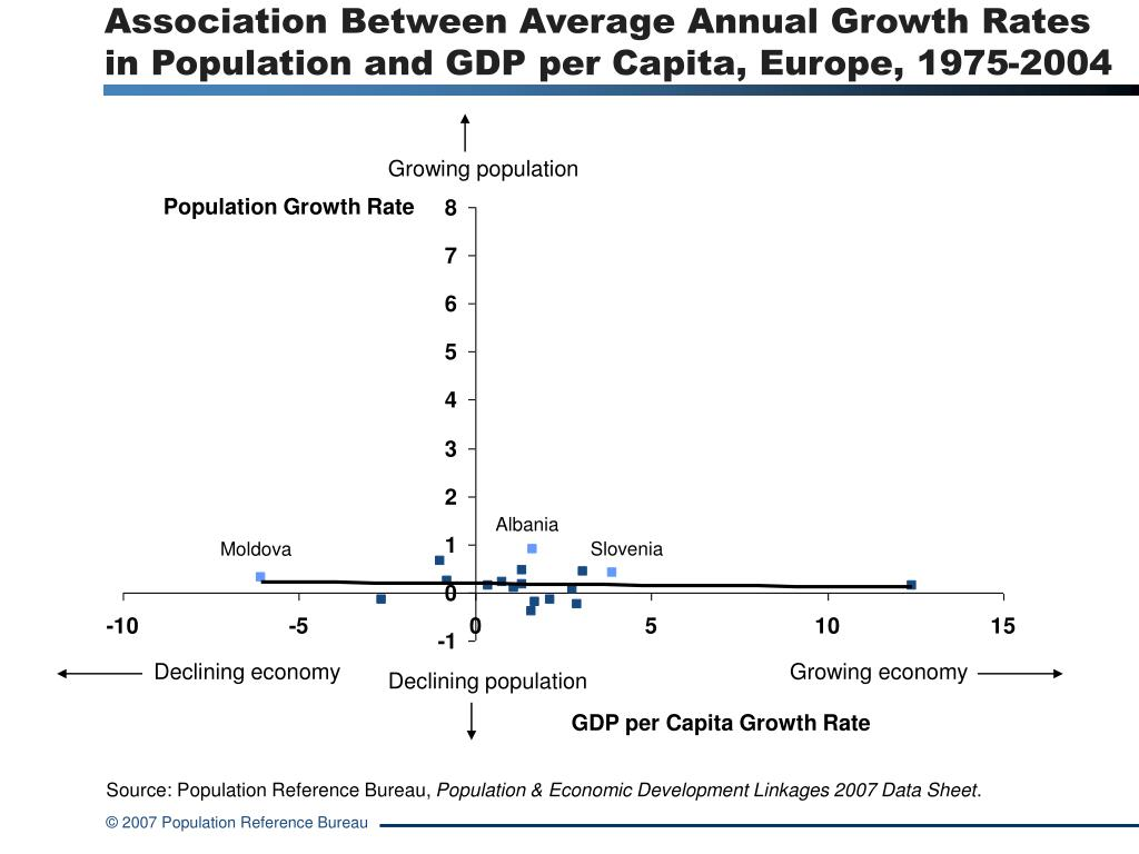 Association Between Average Annual Growth Rates  in Population and GDP per Capita, Europe, 1975-2004