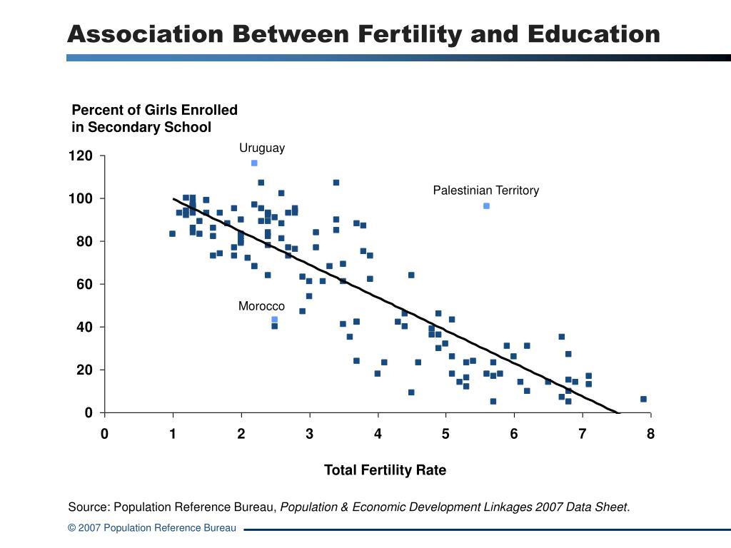 Association Between Fertility and Education