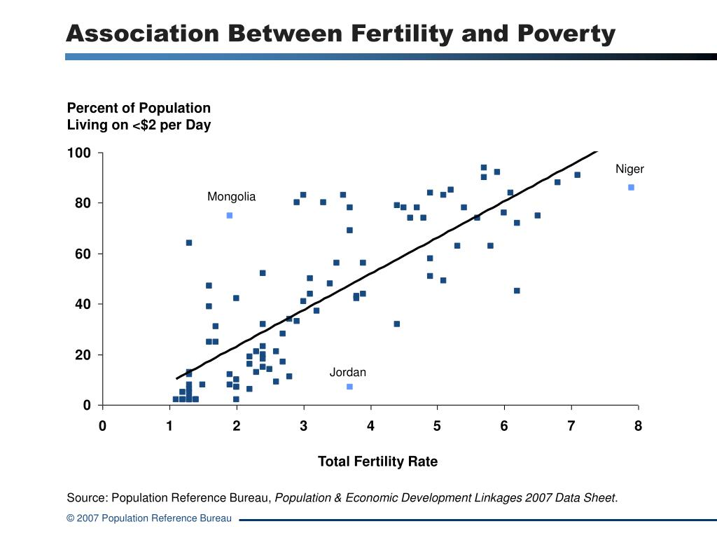 Association Between Fertility and Poverty