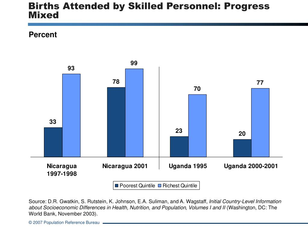 Births Attended by Skilled Personnel: Progress Mixed