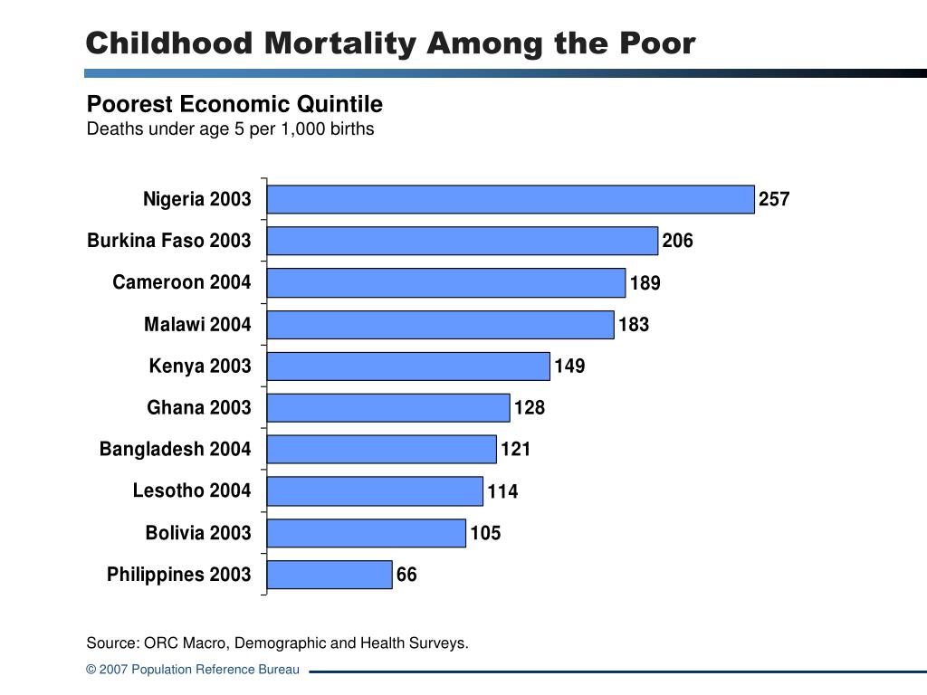 Childhood Mortality Among the Poor