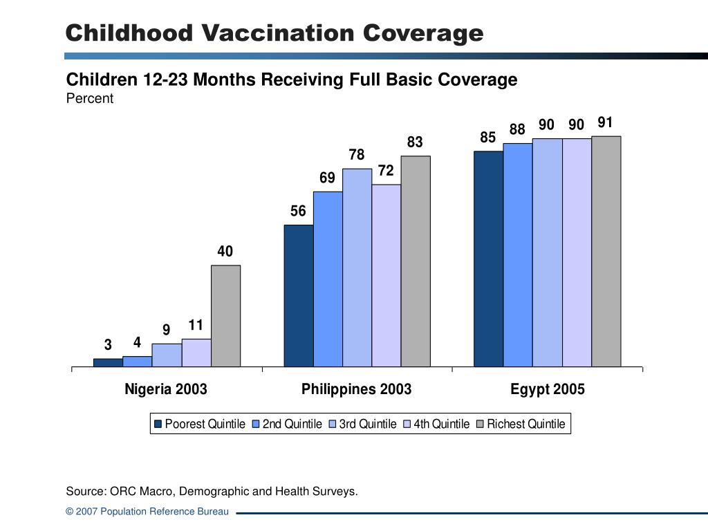 Childhood Vaccination Coverage