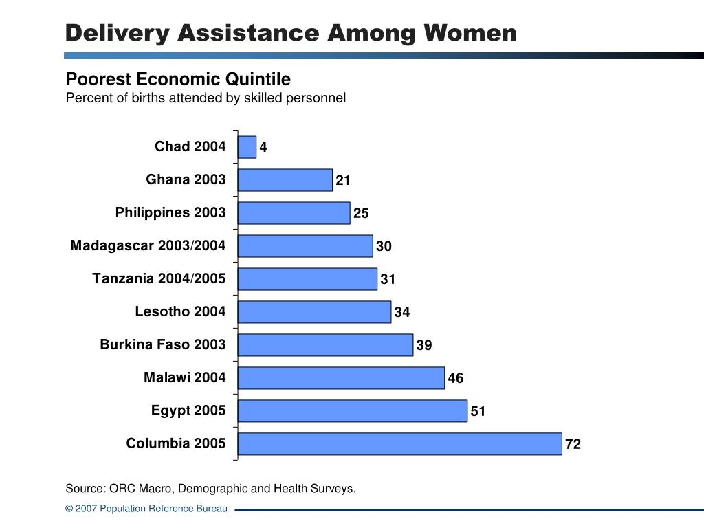Delivery Assistance Among Women