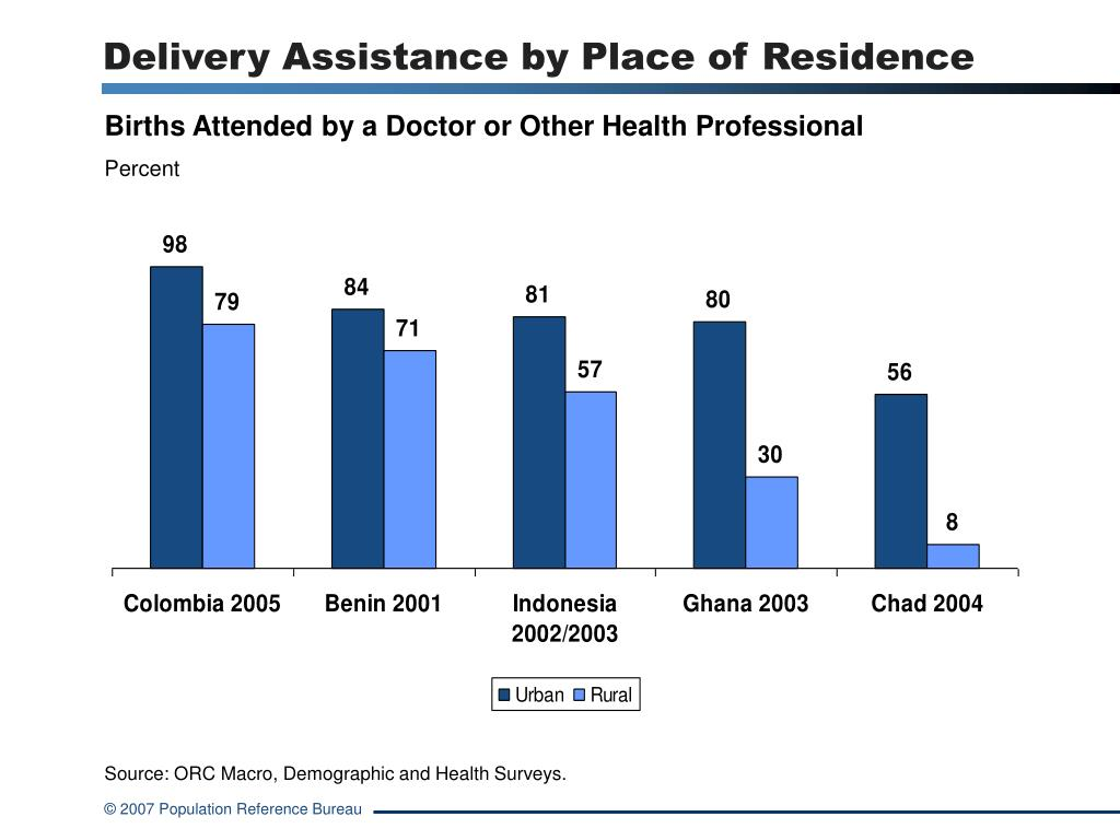 Delivery Assistance by Place of Residence