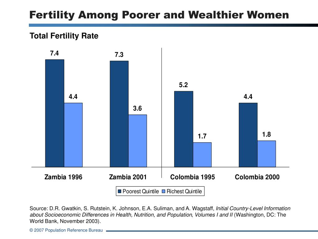 Fertility Among Poorer and Wealthier Women