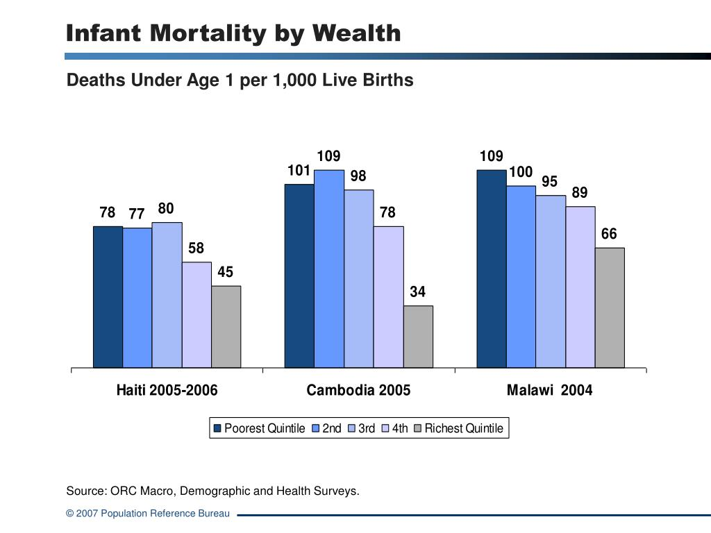 Infant Mortality by Wealth