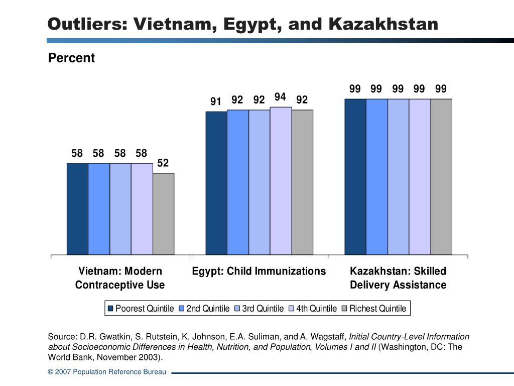 Outliers: Vietnam, Egypt, and Kazakhstan