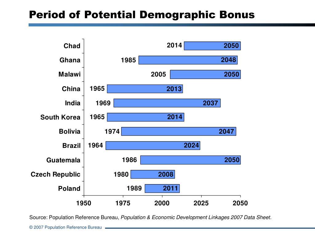 Period of Potential Demographic Bonus