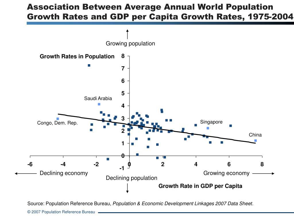 Association Between Average Annual World Population Growth Rates and GDP per Capita Growth Rates, 1975-2004