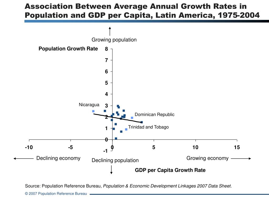 Association Between Average Annual Growth Rates in Population and GDP per Capita, Latin America, 1975-2004