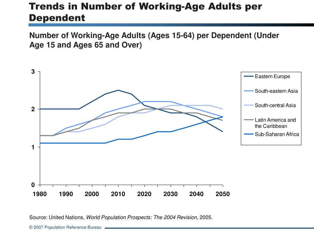 Trends in Number of Working-Age Adults per Dependent