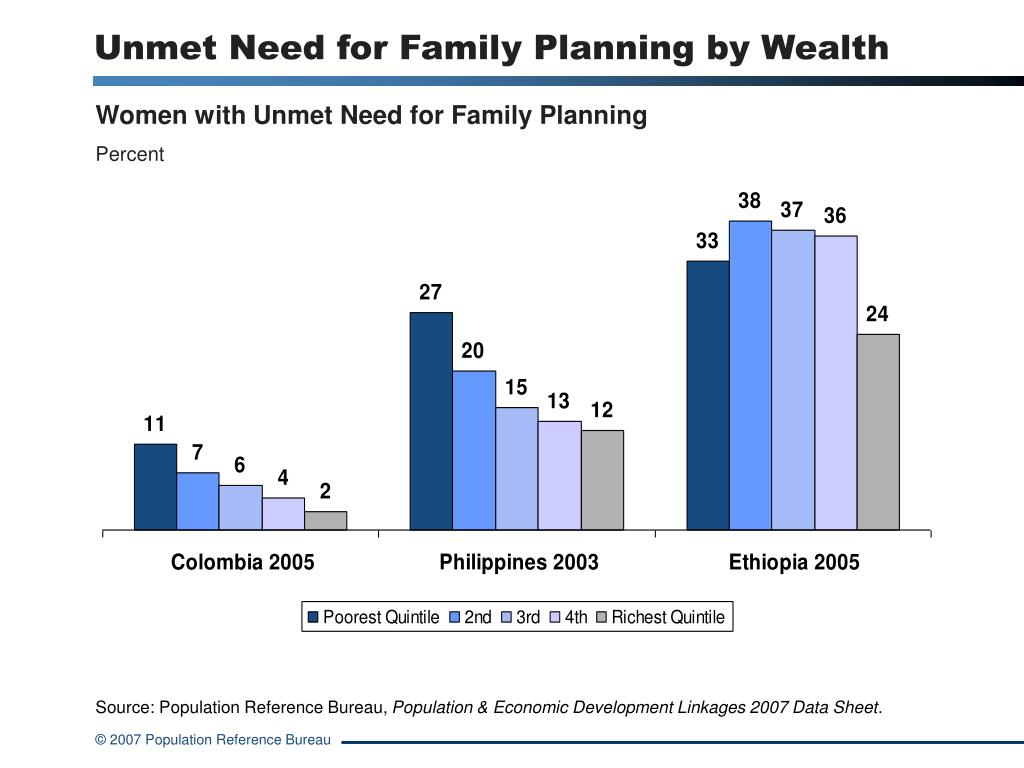 Unmet Need for Family Planning by Wealth