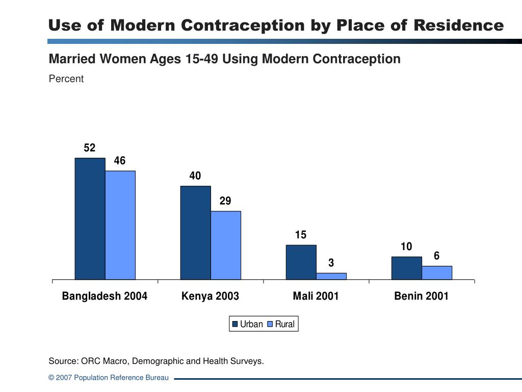Use of Modern Contraception by Place of Residence