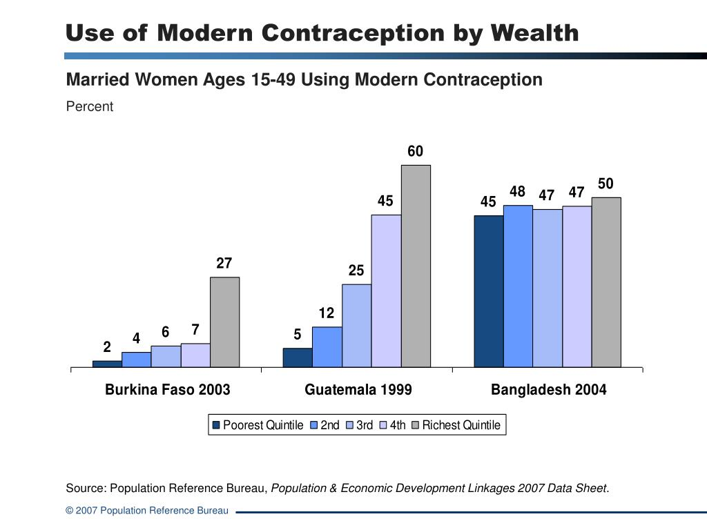 Use of Modern Contraception by Wealth