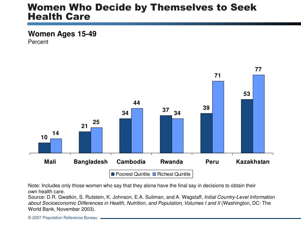Women Who Decide by Themselves to Seek