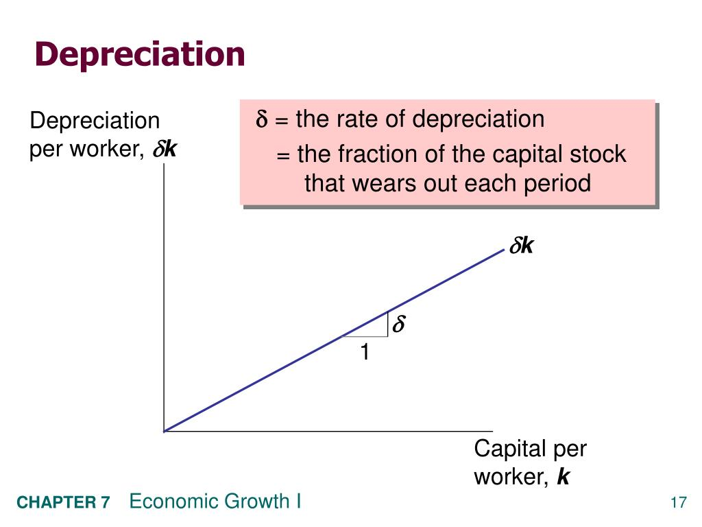 Depreciation per worker,