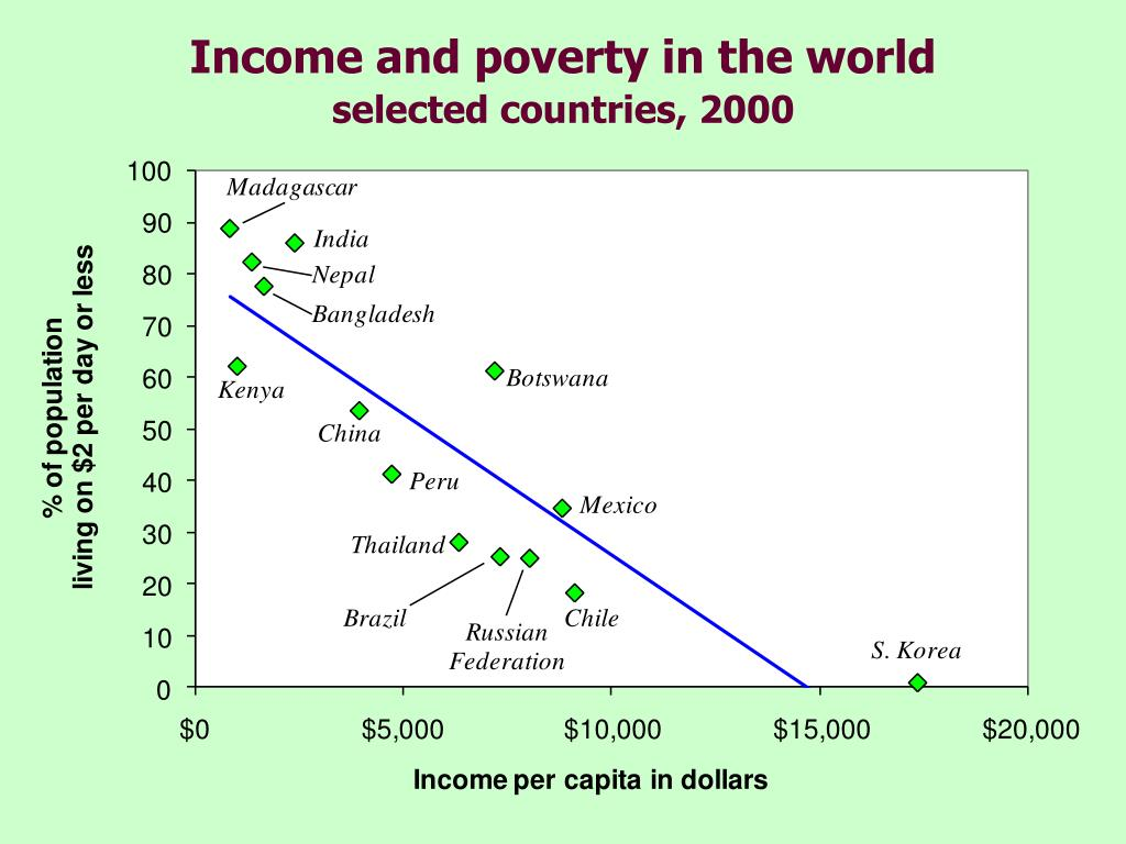 Income and poverty in the world