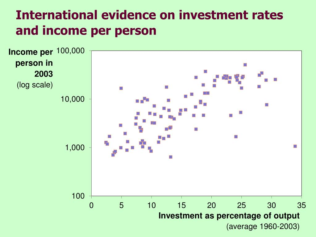 International evidence on investment rates and income per person