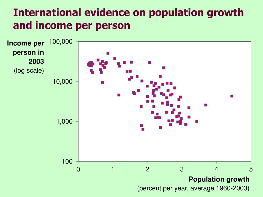 International evidence on population growth and income per person