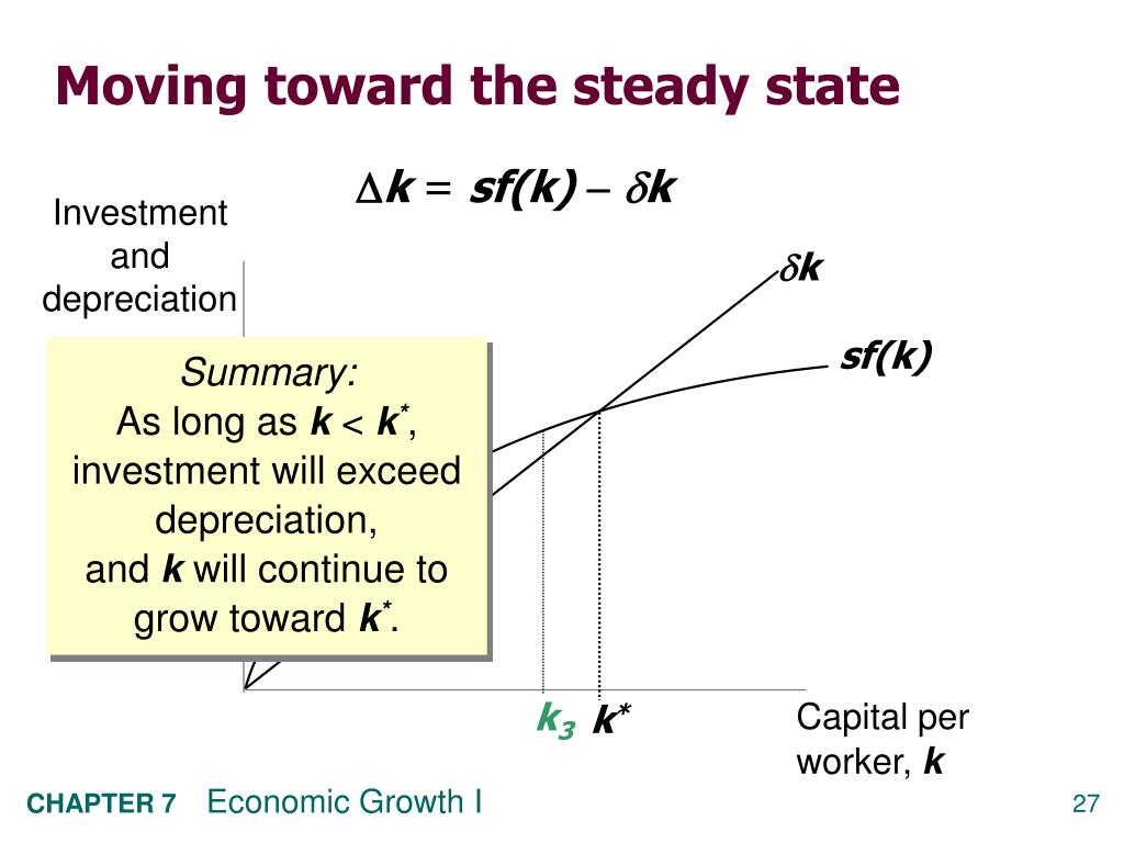 Investment and depreciation