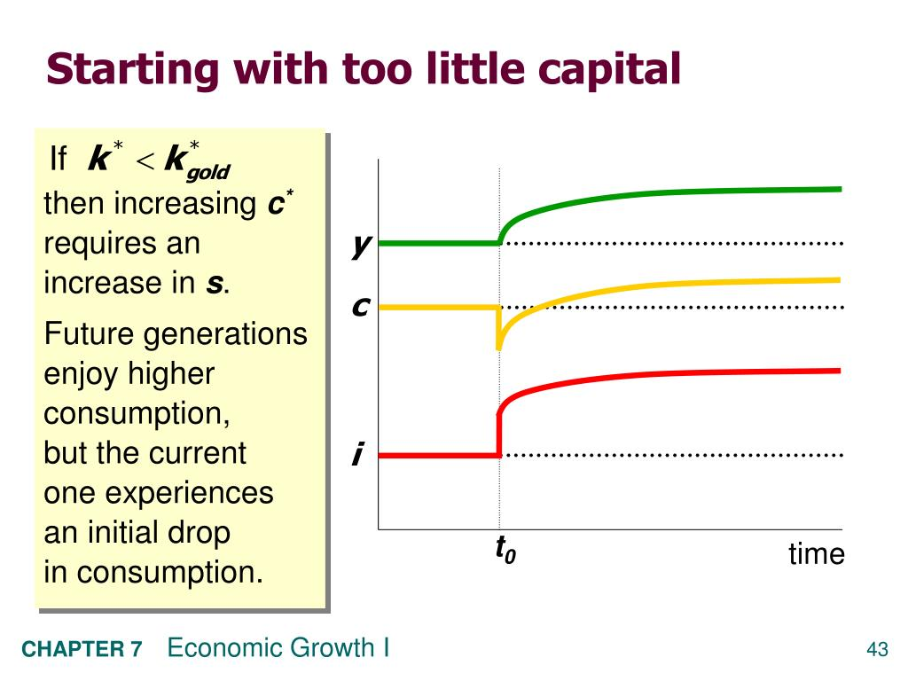 Starting with too little capital