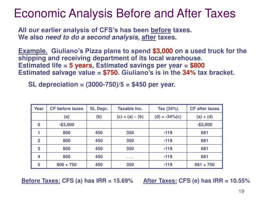 Economic Analysis Before and After Taxes
