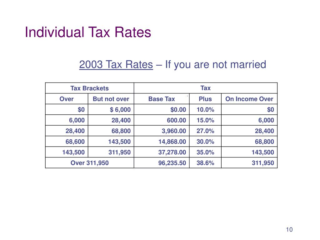 Individual Tax Rates