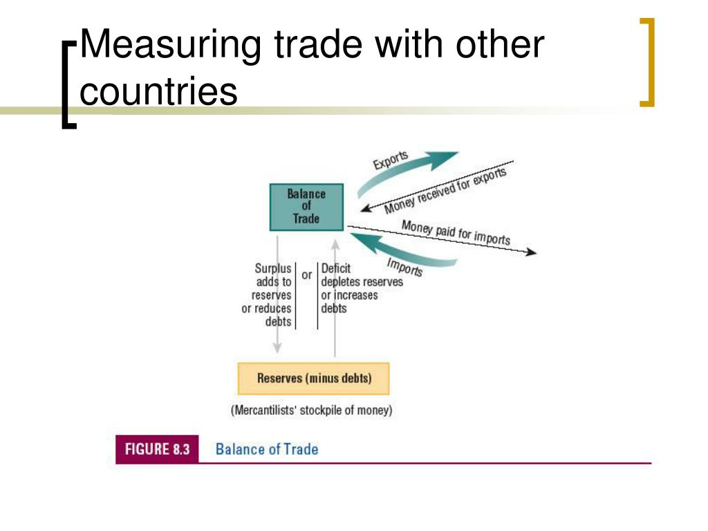 Measuring trade with other countries