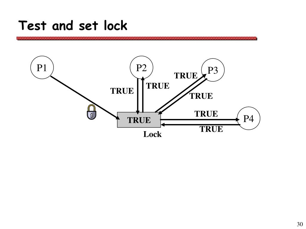 Test and set lock