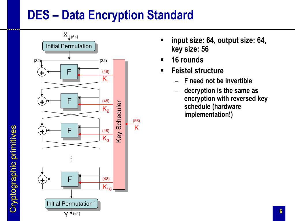 input size: 64, output size: 64,    key size: 56